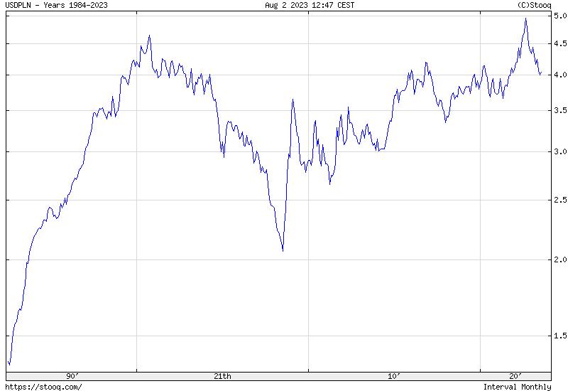 USD/PLN Maximum historical chart