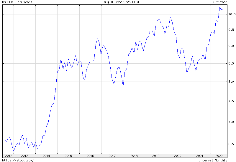 USD/SEK 10 years historical graph