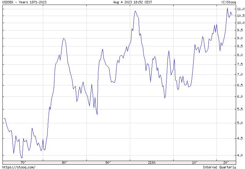 USD/SEK Maximum historical chart