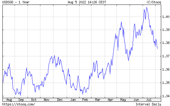 USD/SGD 1 year historical graph