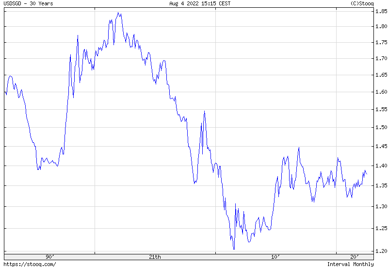USD/SGD 30 years historical graph