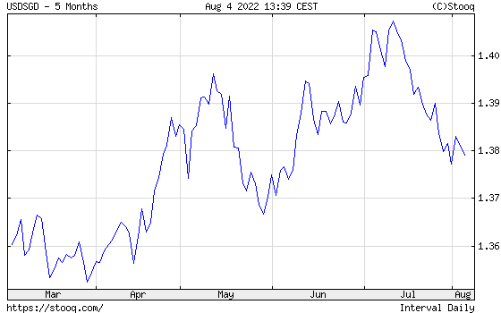 USD/SGD half year historical graph