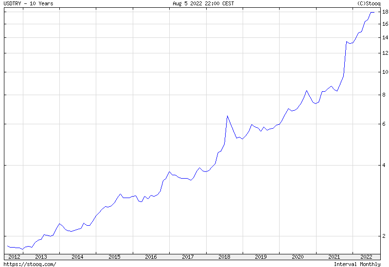 USD/TRY 10 years historical graph