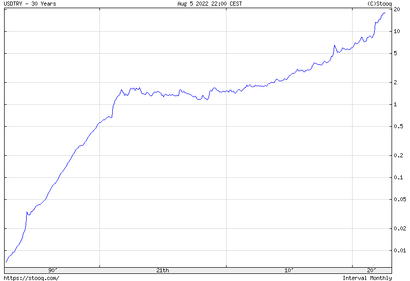 USD/TRY 30 years historical graph