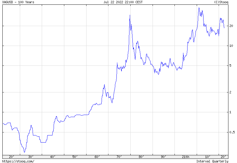 Silver 100 years historical chart