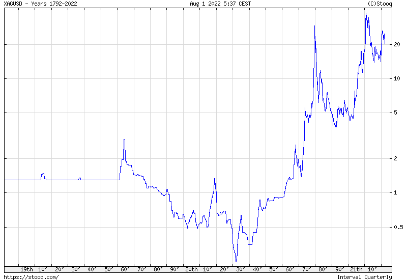Silver Maximum historical chart