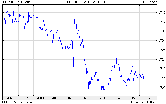 Gold 10 days historical graph
