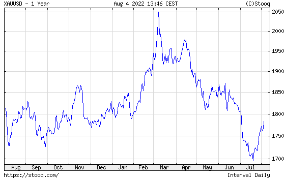 Gold 1 year historical graph