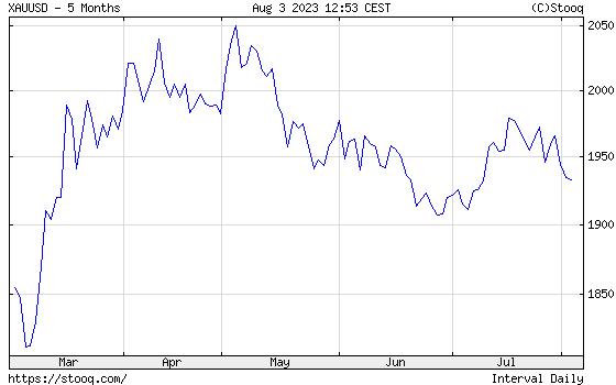 Gold half year historical graph
