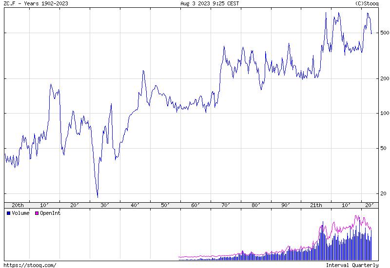 Kukorica Történelmi árfolyamgrafikon