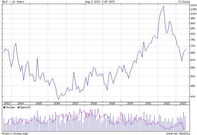 Búza 10 Éves Történelmi árfolyamgrafikon