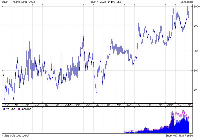 Búza Történelmi árfolyamgrafikon